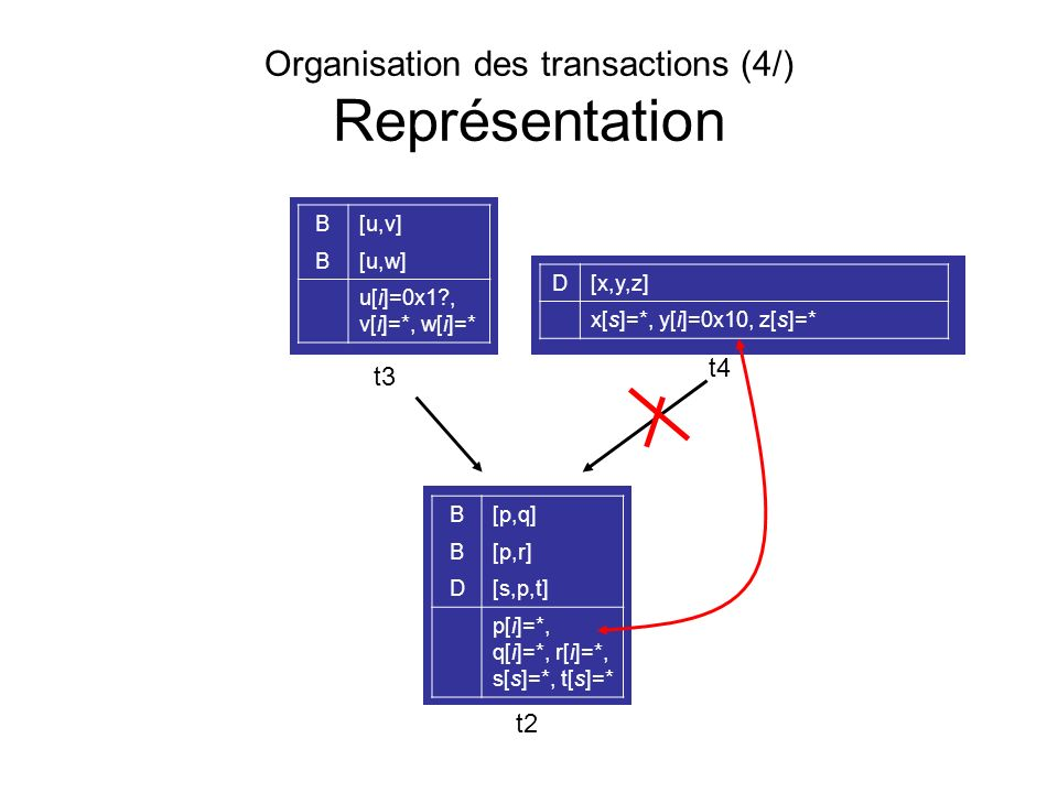 Organisation des transactions (4/) Représentation