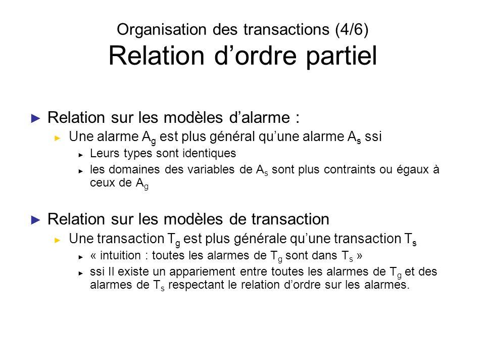 Organisation des transactions (4/6) Relation d'ordre partiel