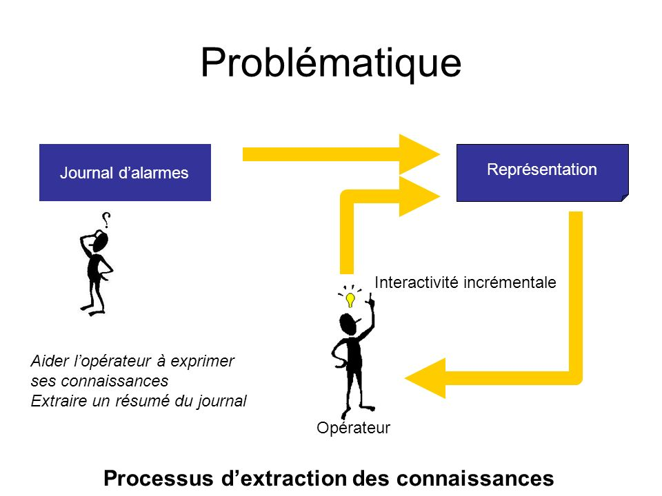 Problématique Processus d'extraction des connaissances