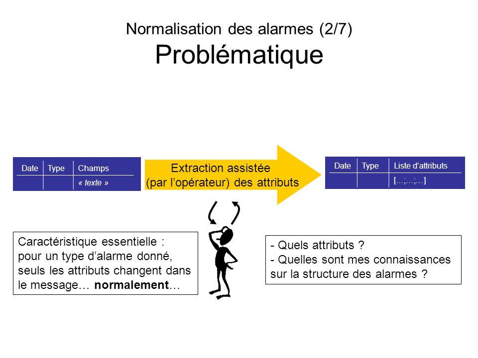 Normalisation des alarmes (2/7) Problématique