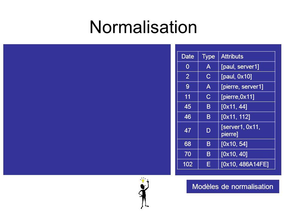 Modèles de normalisation