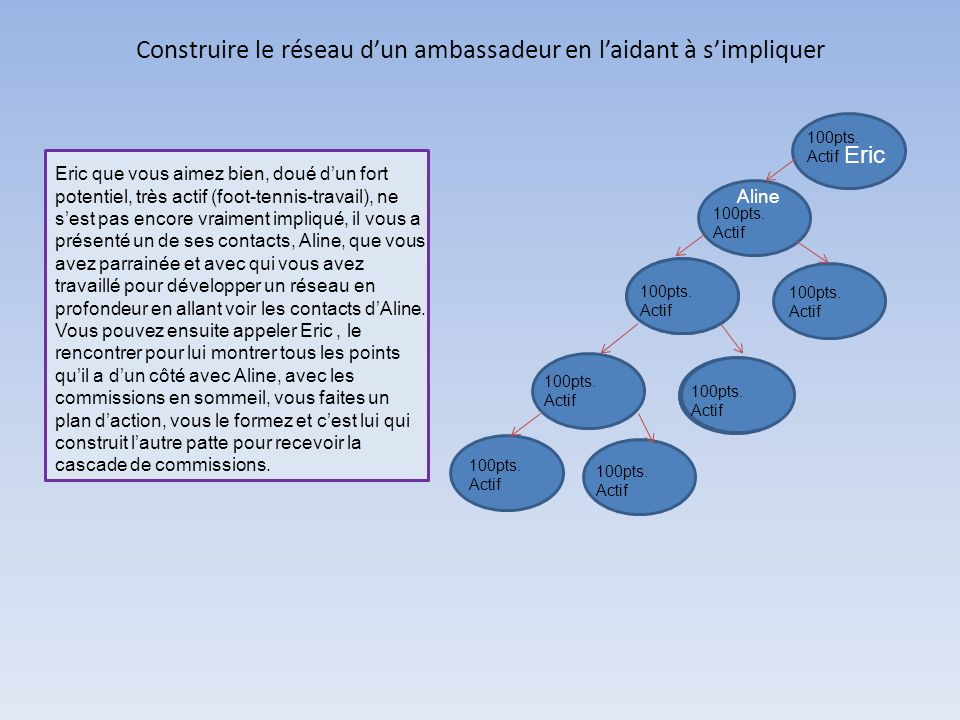 Construire le réseau d'un ambassadeur en l'aidant à s'impliquer