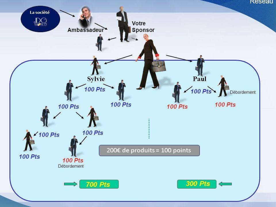 Réseau Sylvie Paul Vous 200€ de produits = 100 points 700 Pts 300 Pts