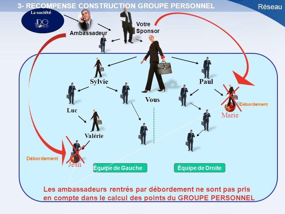 3- RECOMPENSE CONSTRUCTION GROUPE PERSONNEL Réseau