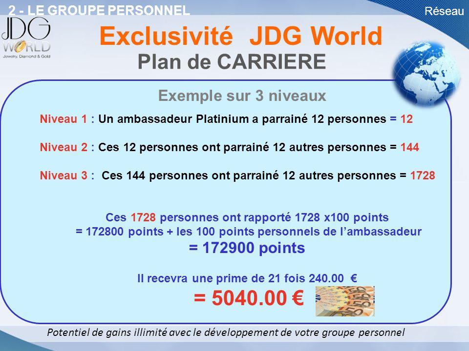 Exclusivité JDG World Plan de CARRIERE Exemple sur 3 niveaux