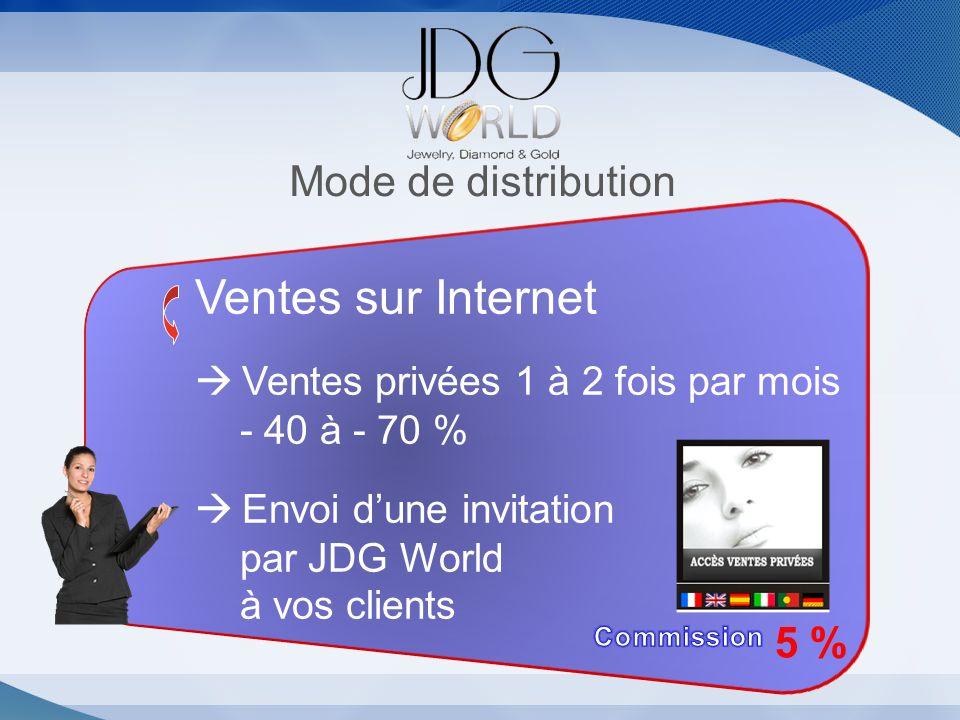 Ventes sur Internet Mode de distribution 5 %