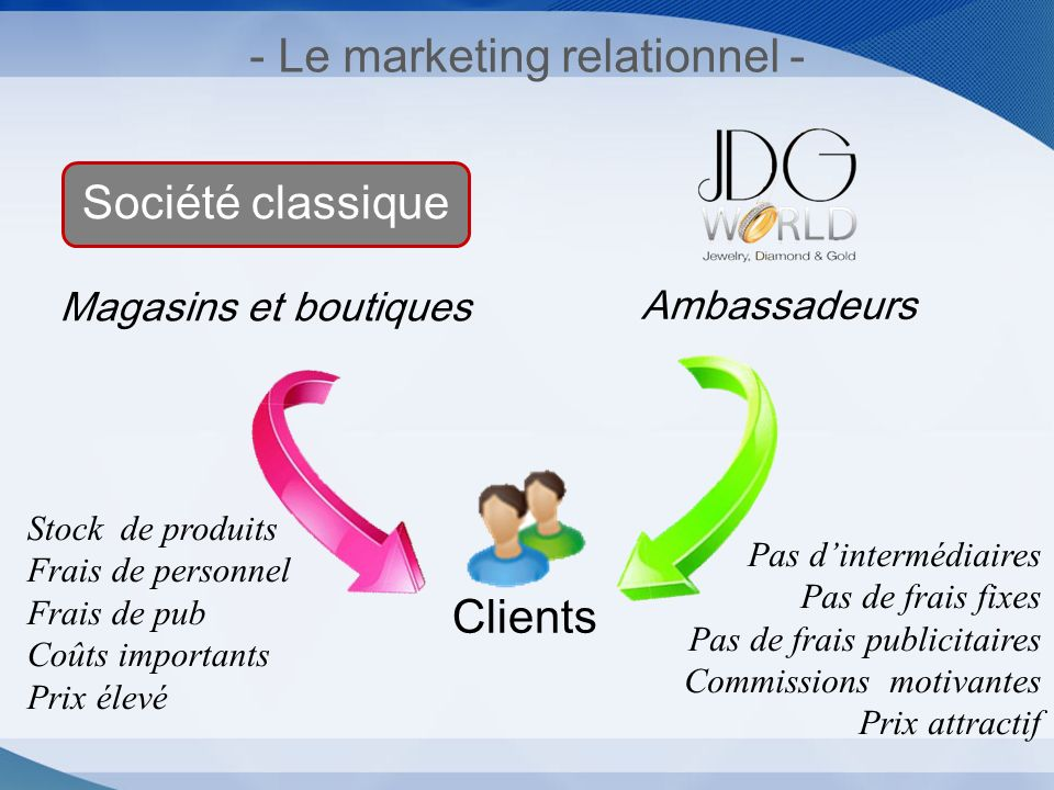 - Le marketing relationnel -