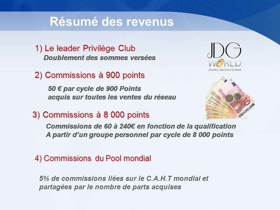 Résumé des revenus 1) Le leader Privilège Club