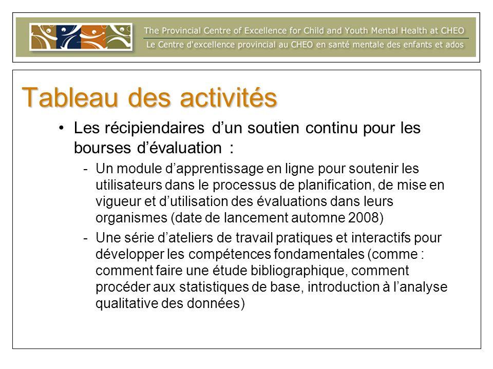 Tableau des activitésLes récipiendaires d'un soutien continu pour les bourses d'évaluation :