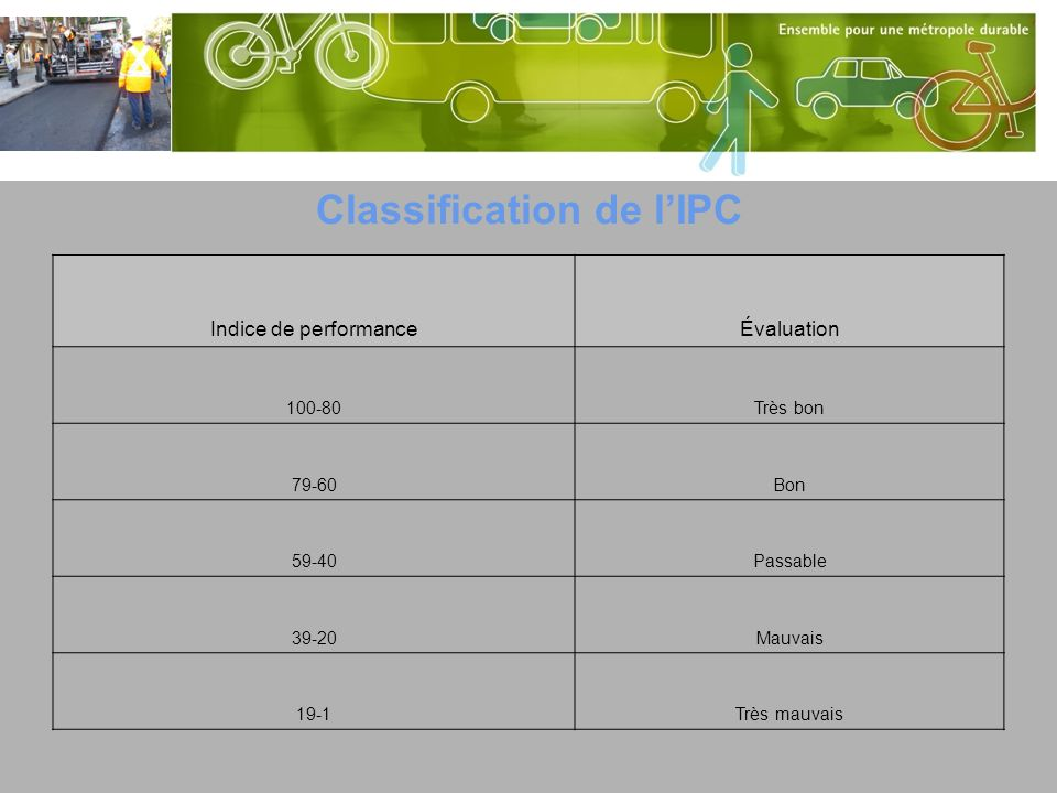 Classification de l'IPC