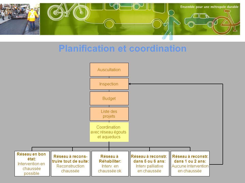 Planification et coordination