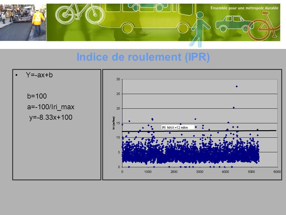 Indice de roulement (IPR)