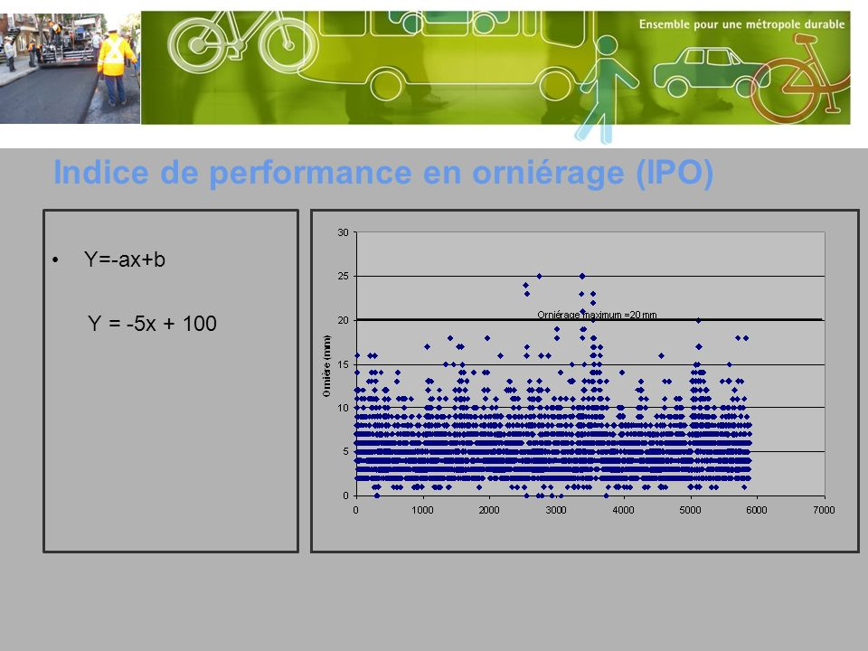 Indice de performance en orniérage (IPO)