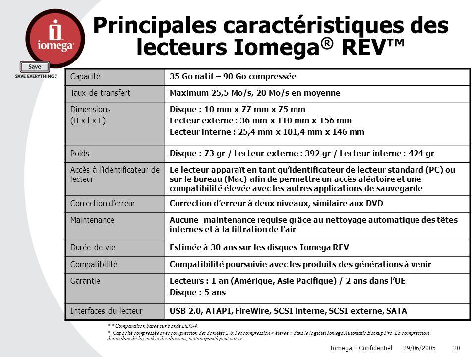 Principales caractéristiques des lecteurs Iomega® REV™