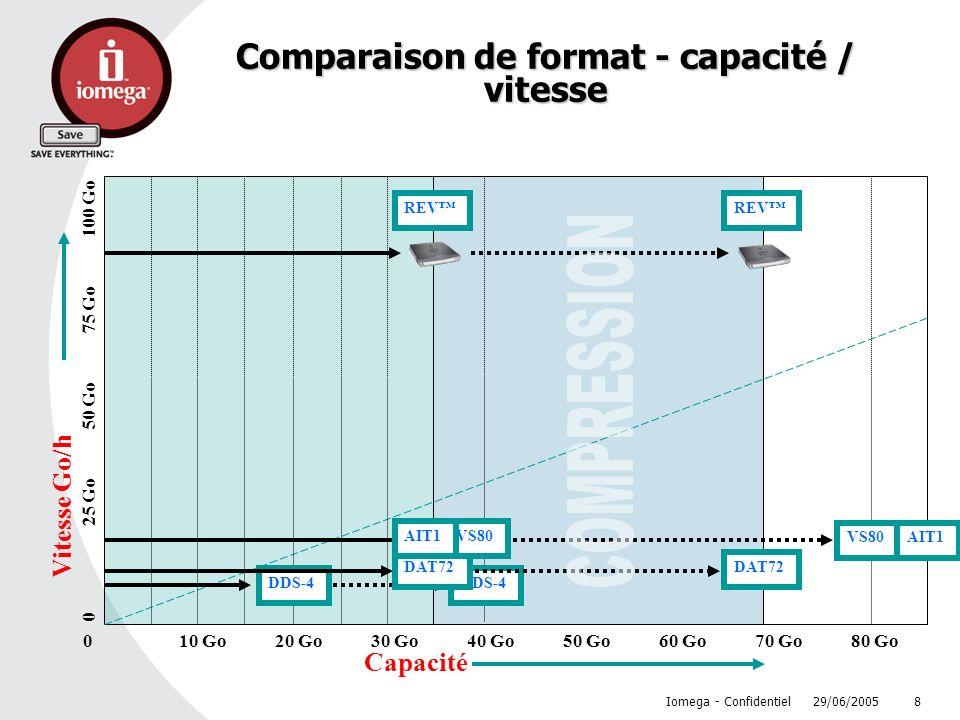 Comparaison de format - capacité / vitesse