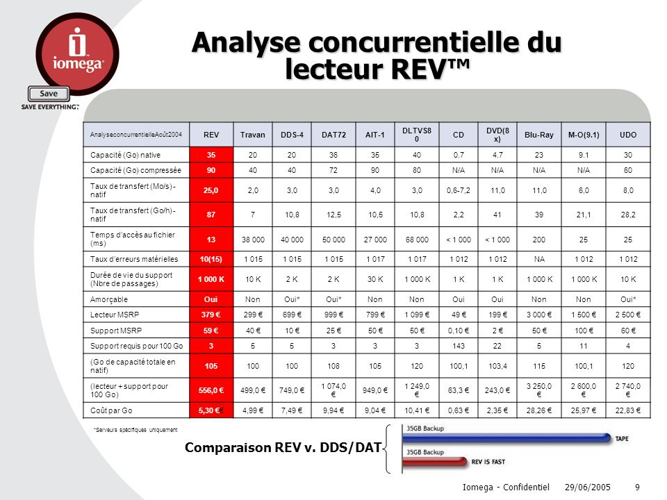 Analyse concurrentielle du lecteur REV™