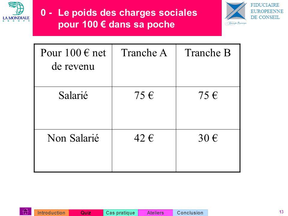 Pour 100 € net de revenu Tranche A Tranche B Salarié 75 € Non Salarié