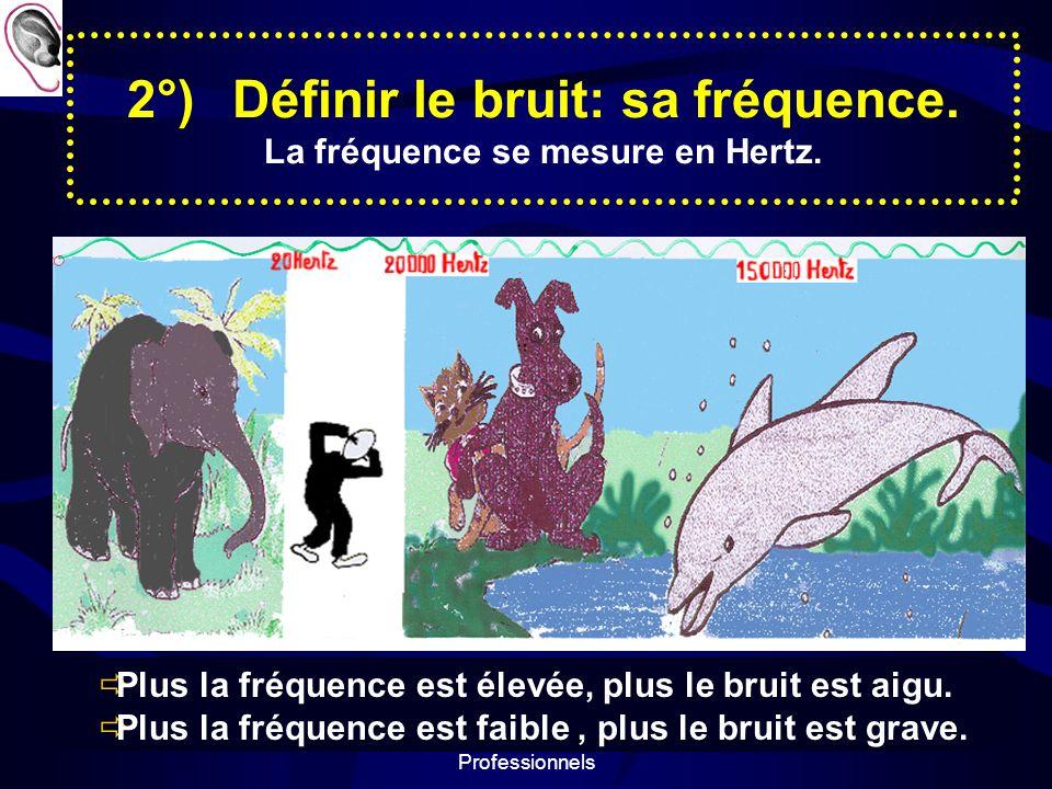 2°) Définir le bruit: sa fréquence. La fréquence se mesure en Hertz.