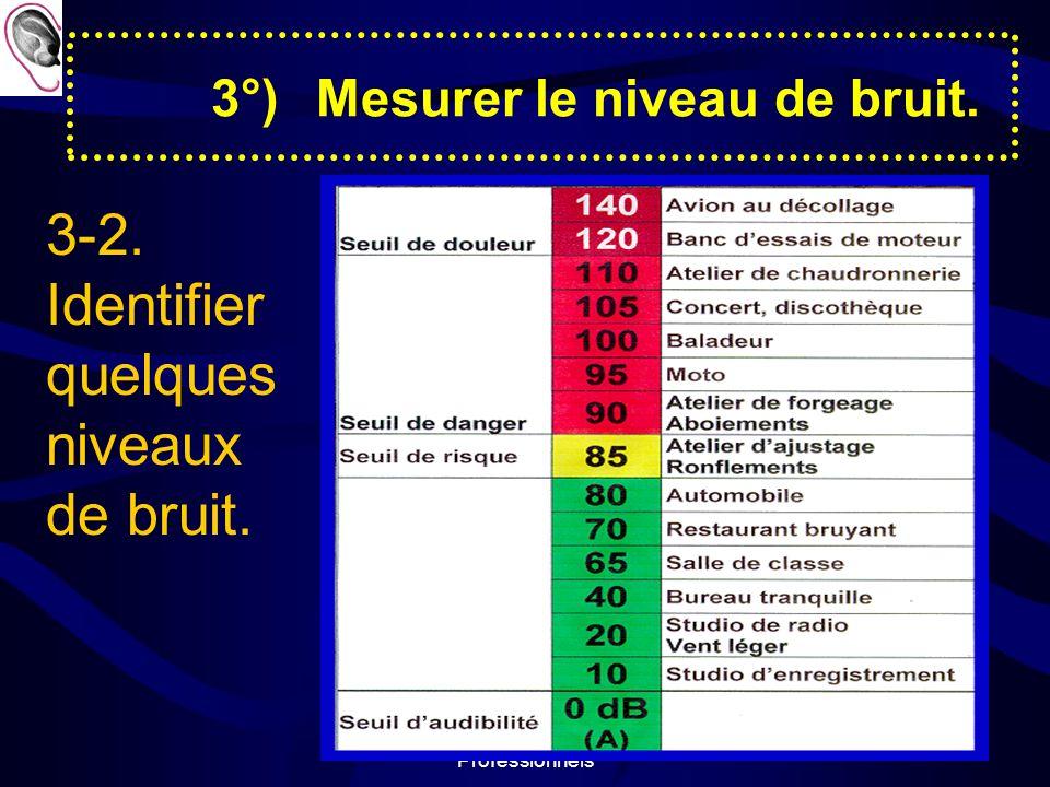3°) Mesurer le niveau de bruit.