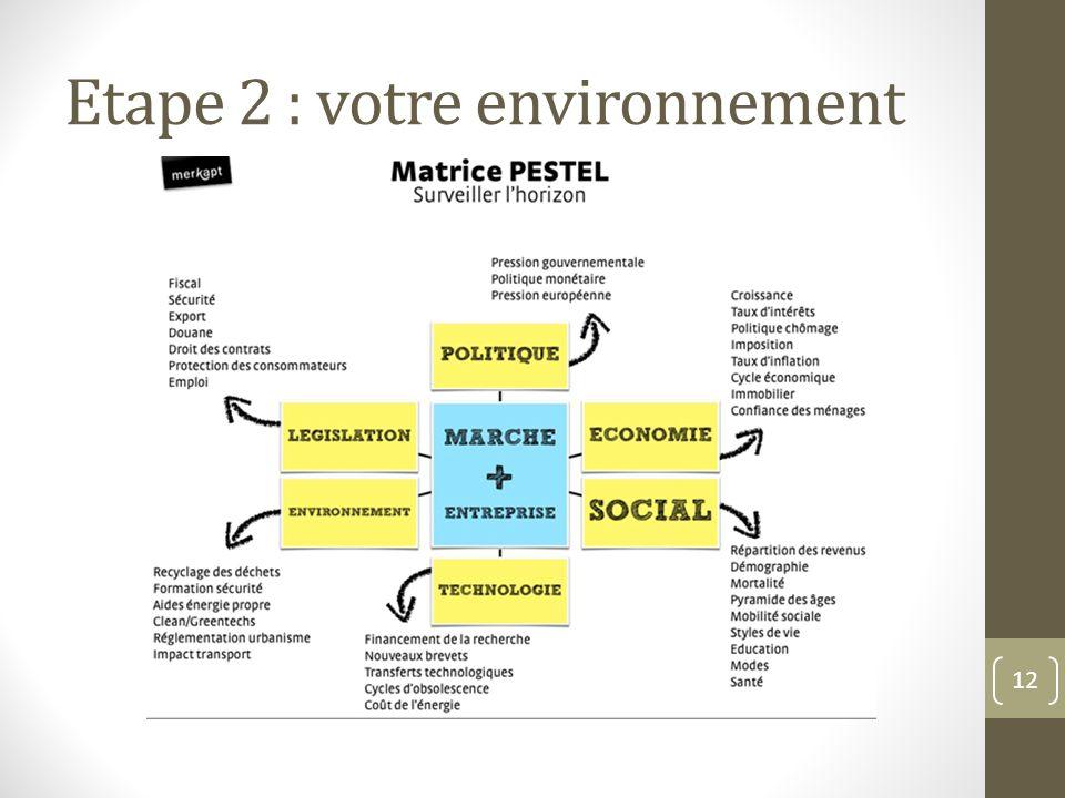 Etape 2 : votre environnement