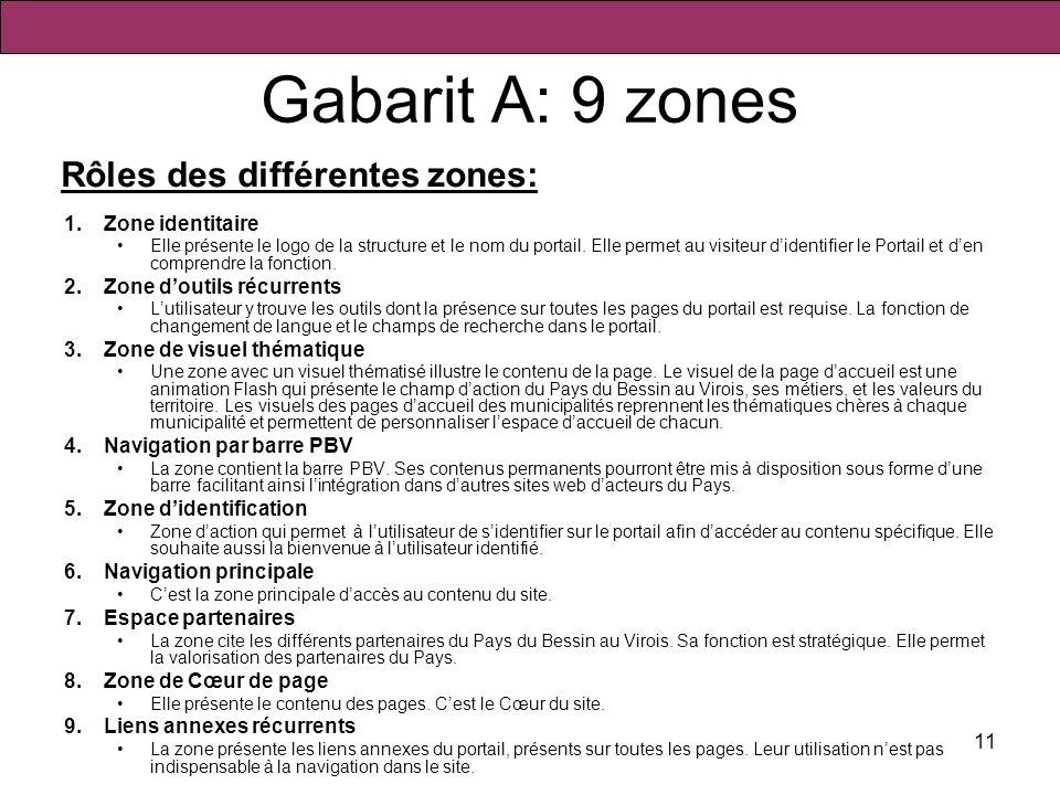 Gabarit A: 9 zones Rôles des différentes zones: Zone identitaire