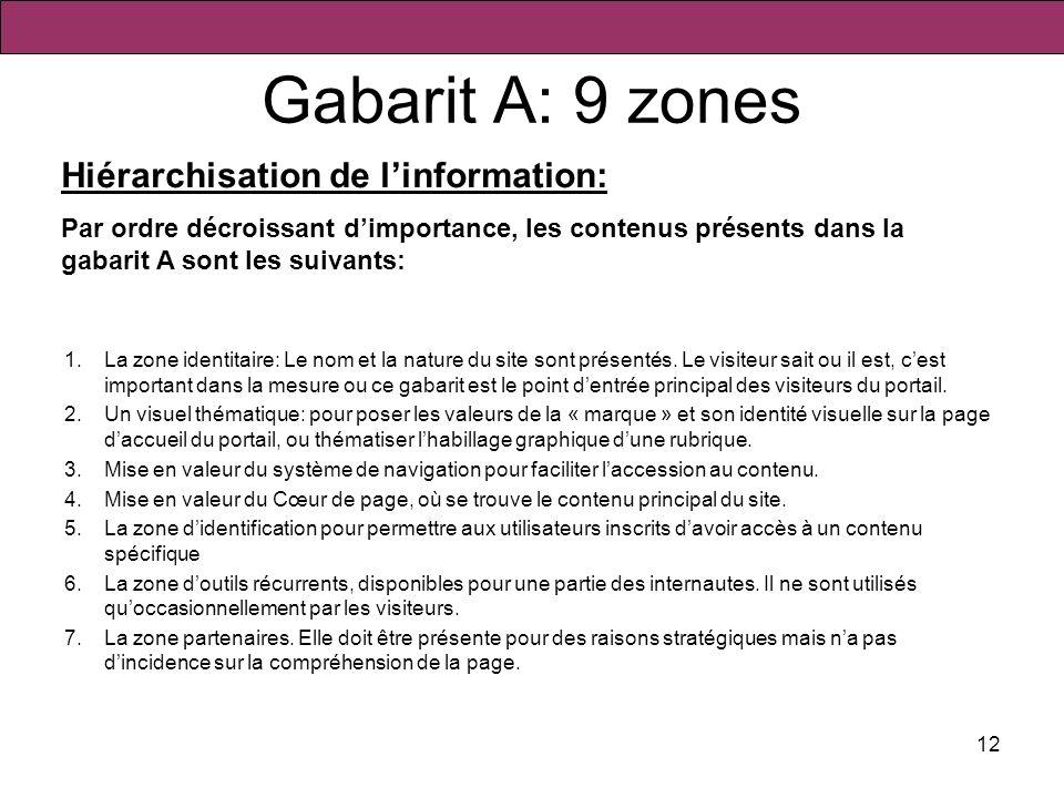 Gabarit A: 9 zones Hiérarchisation de l'information: