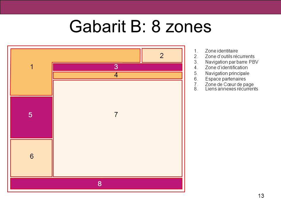 Gabarit B: 8 zones 1 2 1 3 4 5 7 6 8 Zone identitaire