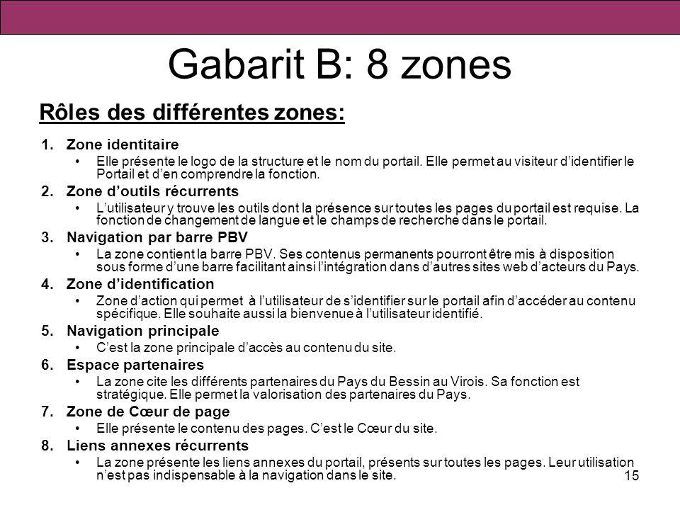 Gabarit B: 8 zones Rôles des différentes zones: Zone identitaire