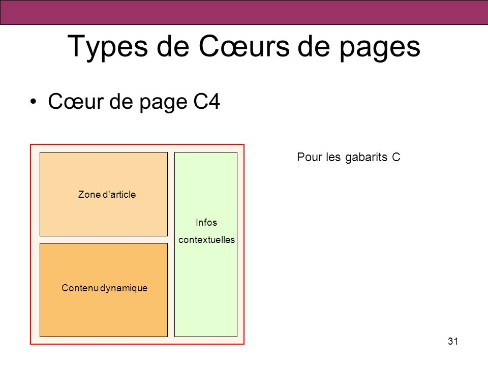 Types de Cœurs de pages Cœur de page C4 Pour les gabarits C