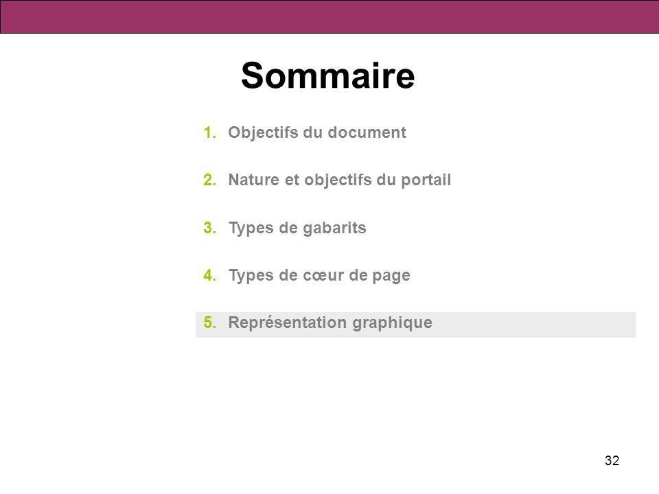 Sommaire Objectifs du document Nature et objectifs du portail