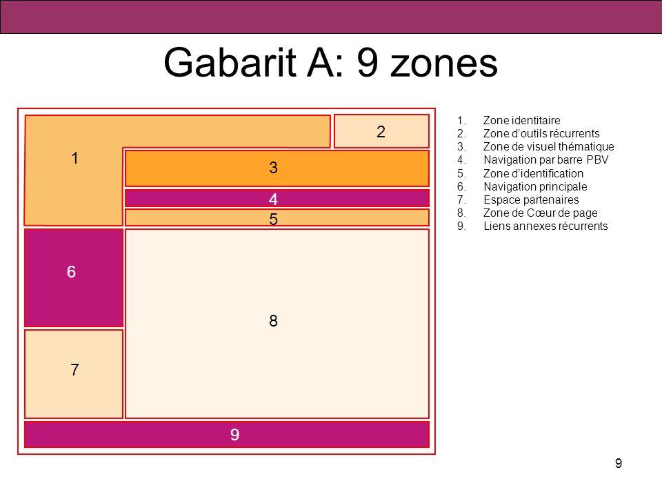 Gabarit A: 9 zones 1 2 1 3 4 5 6 8 7 9 Zone identitaire