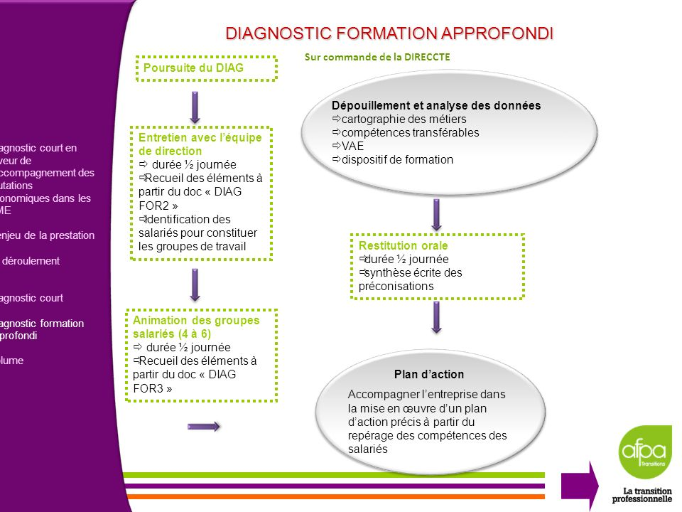 DIAGNOSTIC FORMATION APPROFONDI