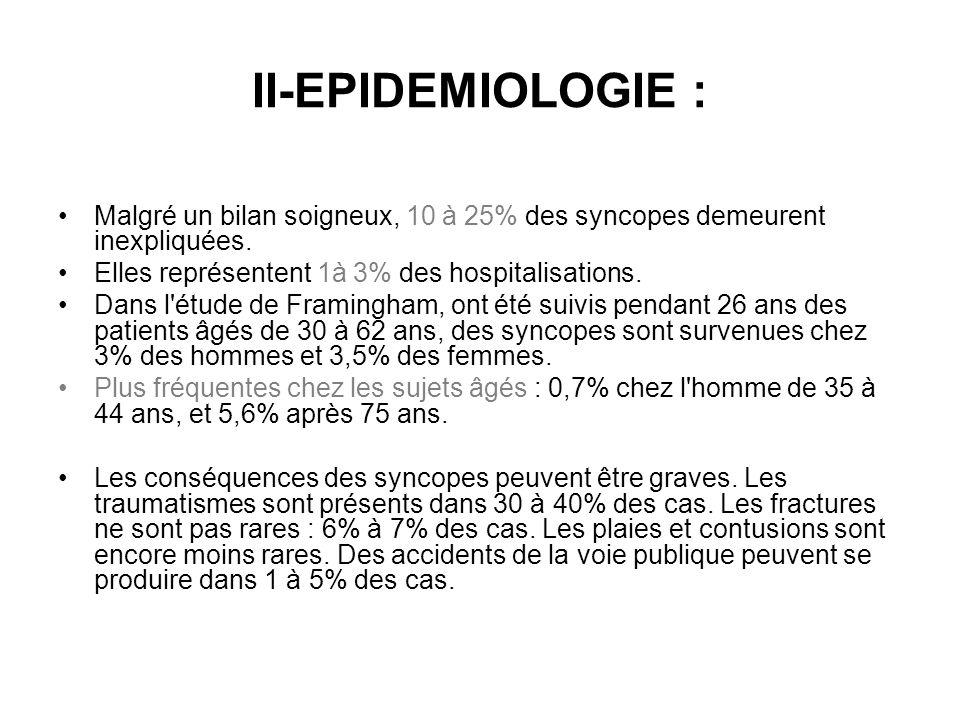 II-EPIDEMIOLOGIE : Malgré un bilan soigneux, 10 à 25% des syncopes demeurent inexpliquées. Elles représentent 1à 3% des hospitalisations.