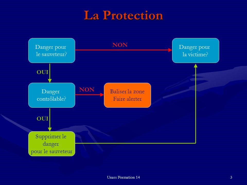 La Protection Danger pour le sauveteur Danger pour la victime NON