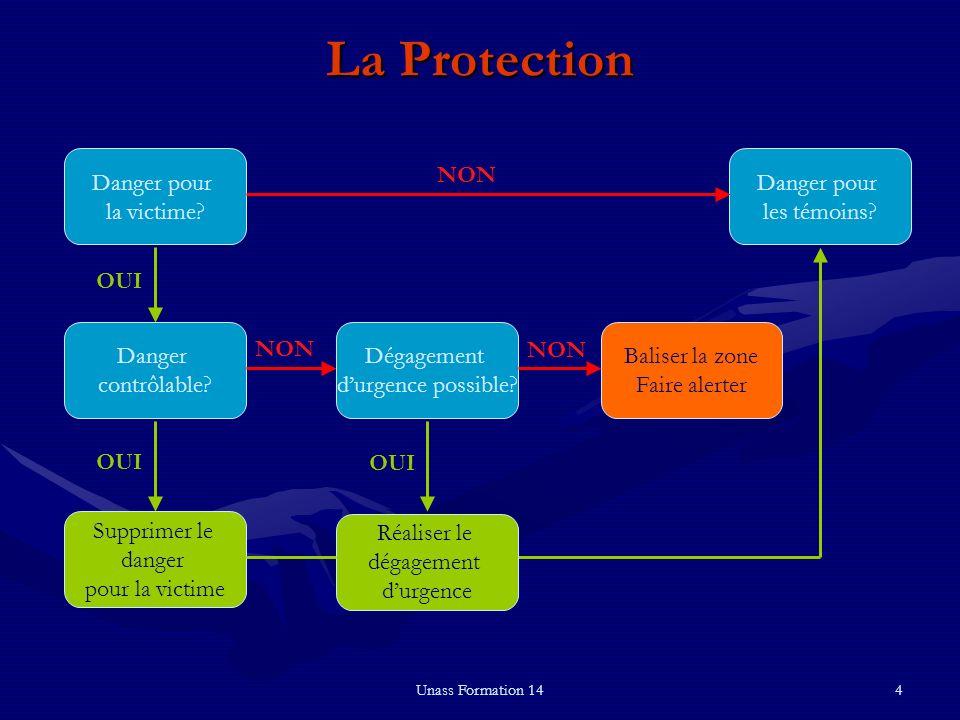 La Protection Danger pour la victime Danger pour les témoins NON OUI