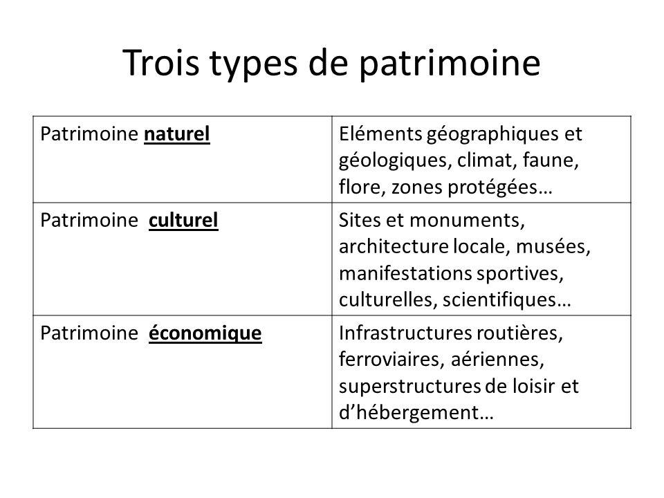 Trois types de patrimoine