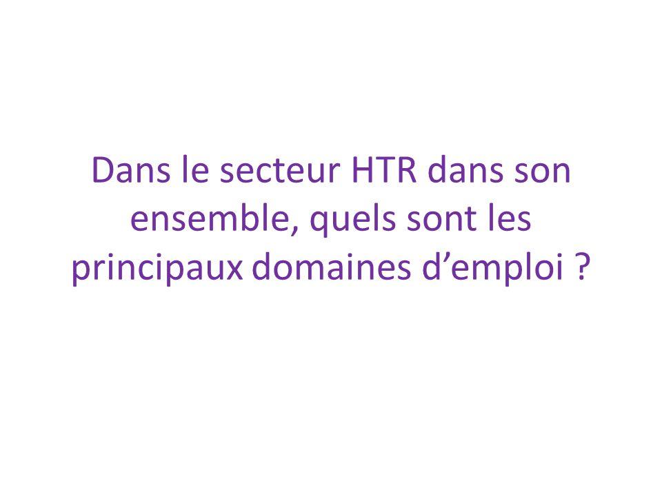 Dans le secteur HTR dans son ensemble, quels sont les principaux domaines d'emploi