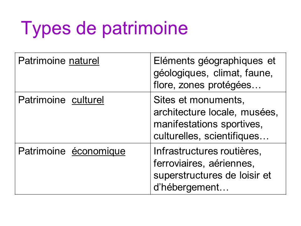 Types de patrimoine Patrimoine naturel