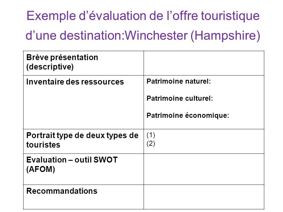 Exemple d'évaluation de l'offre touristique d'une destination:Winchester (Hampshire)