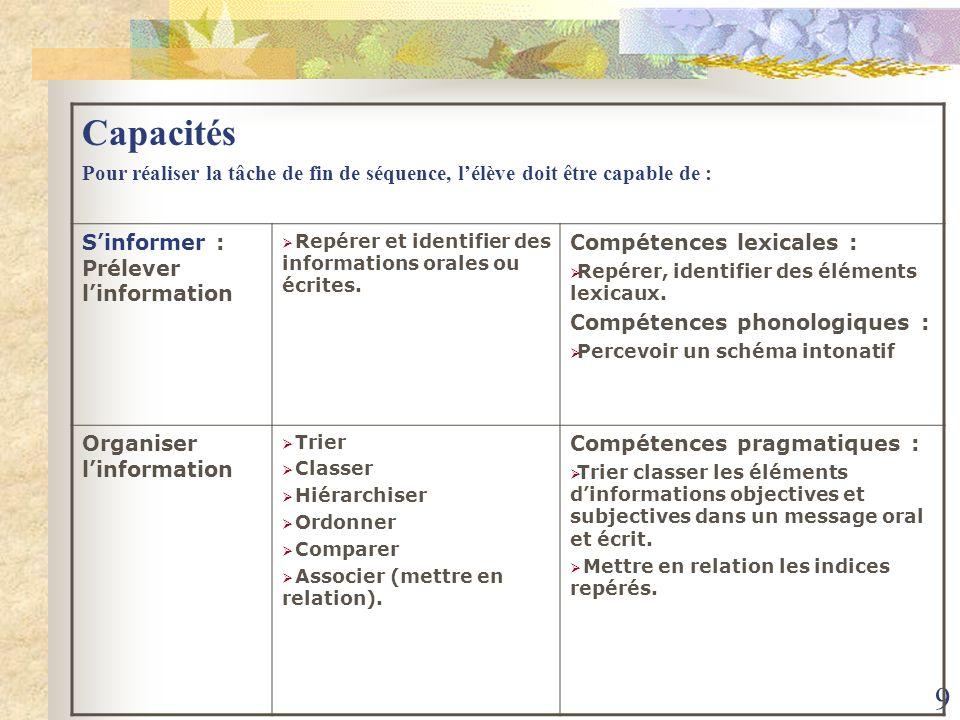 Capacités Pour réaliser la tâche de fin de séquence, l'élève doit être capable de : S'informer : Prélever l'information.