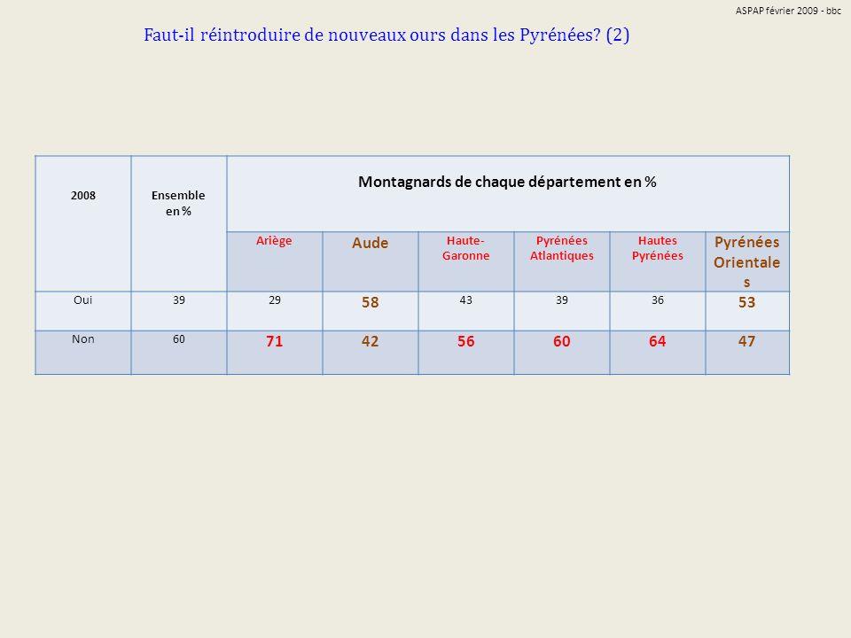 Montagnards de chaque département en %