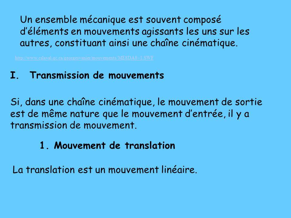 Transmission de mouvements