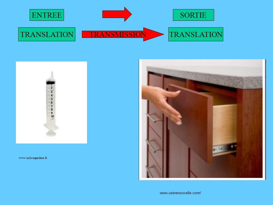 ENTREE SORTIE TRANSLATION TRANSMISSION TRANSLATION