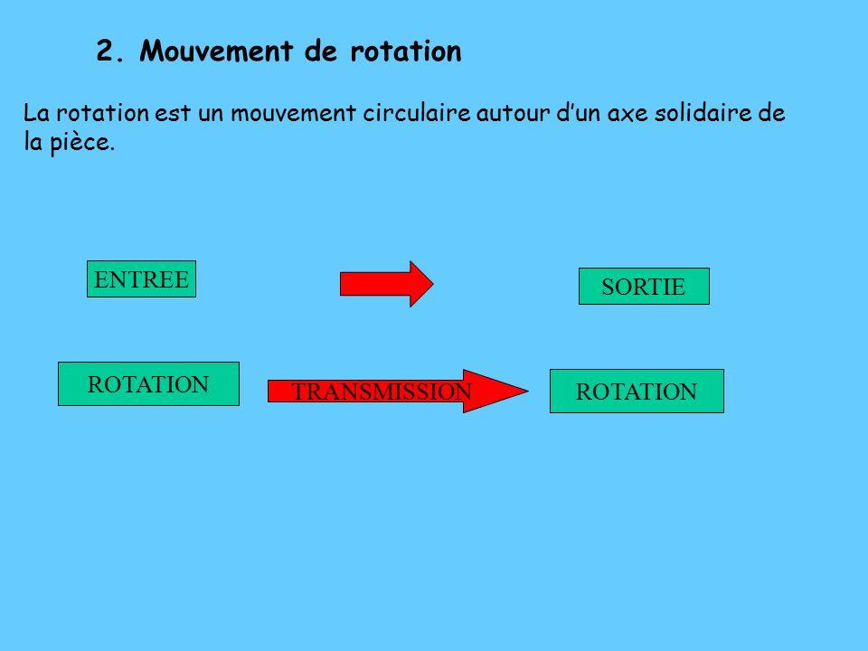Mouvement de rotation La rotation est un mouvement circulaire autour d'un axe solidaire de la pièce.