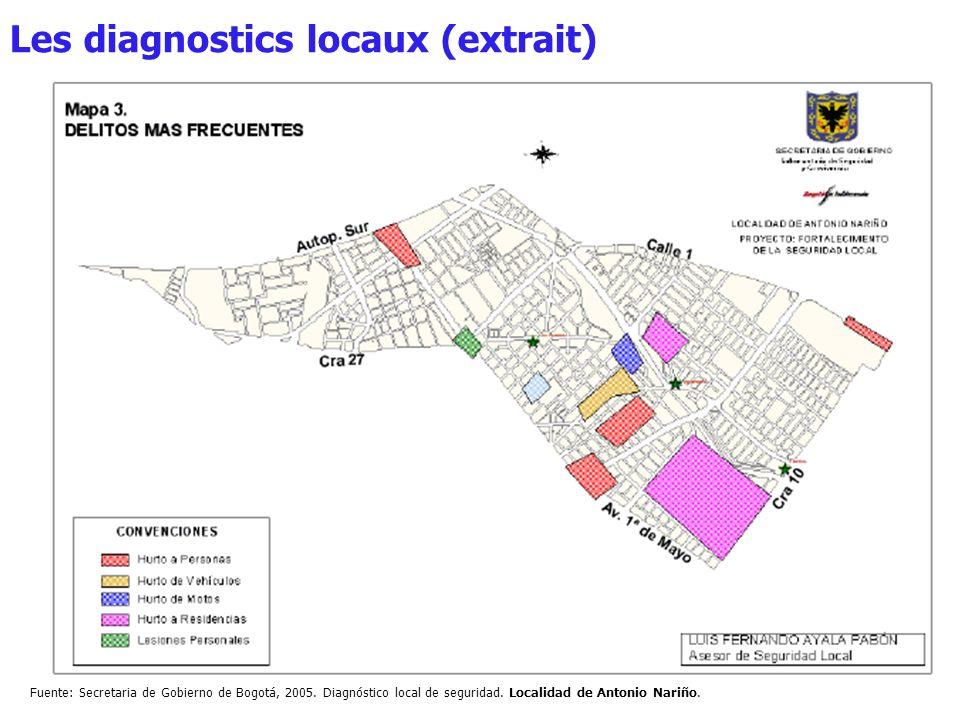 Les diagnostics locaux (extrait)