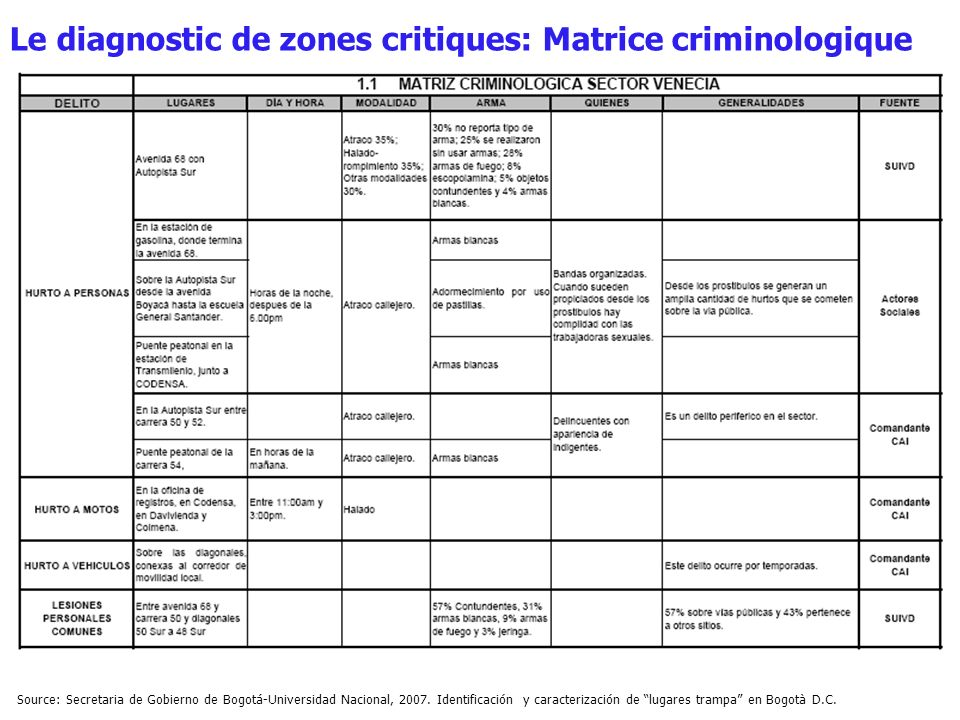 Le diagnostic de zones critiques: Matrice criminologique