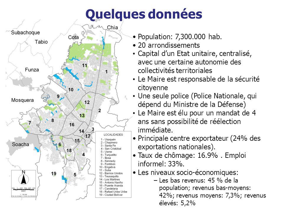 Quelques données Population: 7,300.000 hab. 20 arrondissements