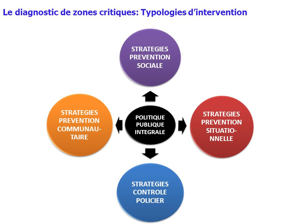 Le diagnostic de zones critiques: Typologies d'intervention