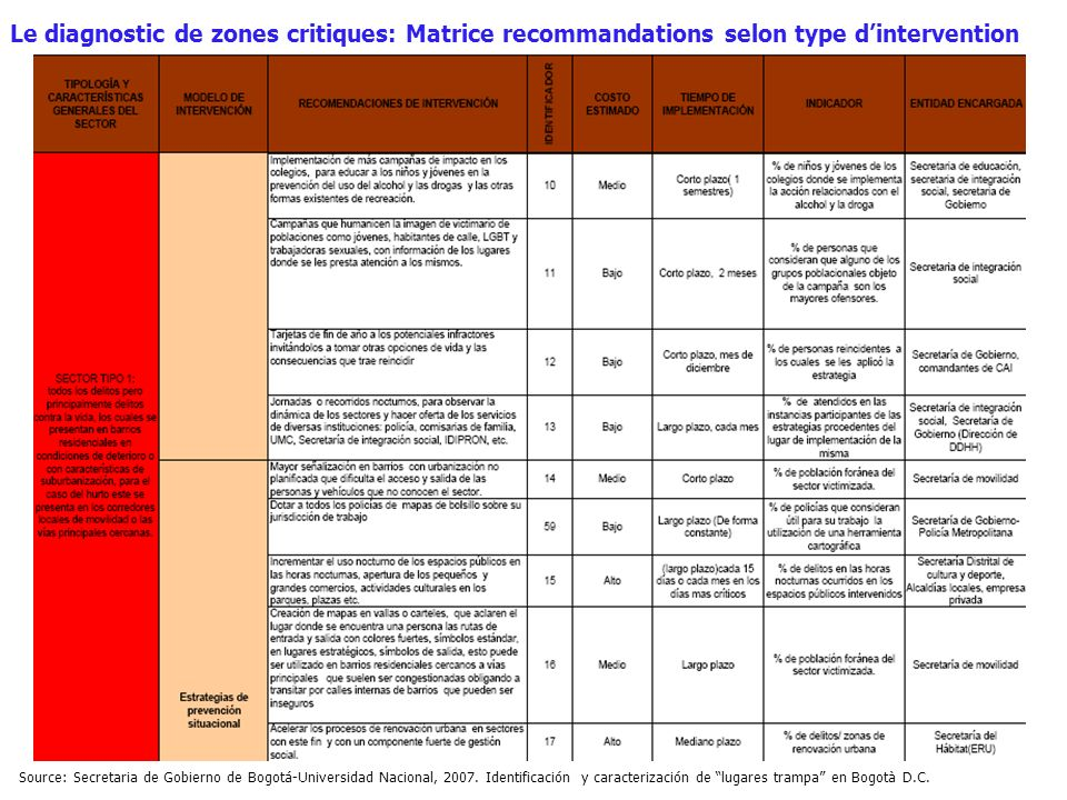 Le diagnostic de zones critiques: Matrice recommandations selon type d'intervention