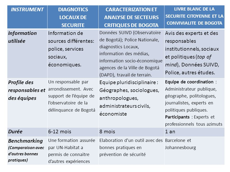 DIAGNOTICS LOCAUX DE SECURITE